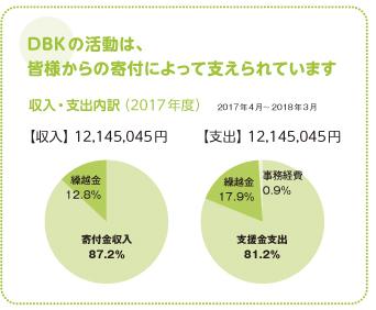 DBK_site_pie_chart2